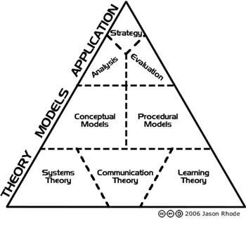 Design Instrucional Diagrama