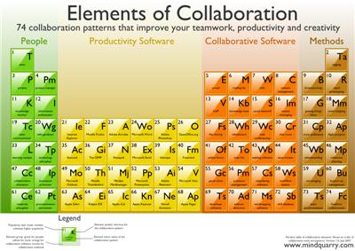 Elementos de colaboração