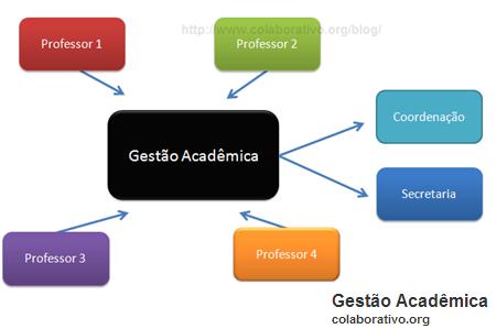 Gestão Acadêmica
