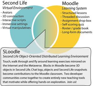 Sloodle - Second Life e Moodle